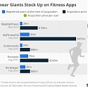 (PDF) Sportswear Giants Stock Up on Fitness Apps