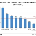 Shopping, Productivity and Messaging Give Mobile Another Stunning Growth Year