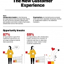 (Infographic) The New Customer Experience
