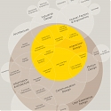 (Infographic) The Disciplines of User Experience Design