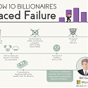(Infographic) How 10 Billionaires Surmounted Failure to Build Massive Empires