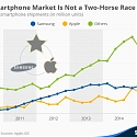 The Smartphone Market Is Not a Two-Horse Race