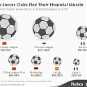 What China's Soccer Spending Spree Teaches Us About Globalization