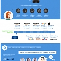 (Infographic) The Fight for Smart Speaker Market Share