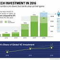 (Infographic) Fintech Investment in 2016