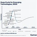 (Infographic) 5 Trends Drive the Gartner Hype Cycle for Emerging Technologies, 2020