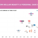 Timeline : Billion-Dollar Beauty & Personal Care Exits