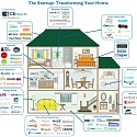 The Startups Transforming Your Home