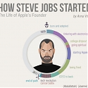 (Infographic) How Steve Jobs Started – The Life Of Apple's Founder