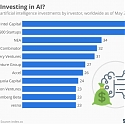 Who Is investing in AI ?