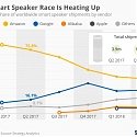 Google Closes Gap on Amazon in Global Smart Speaker Market in Q2 2018
