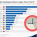 Where Do Employees Work Longer Than 9 To 5 ?