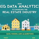 (Infographic) How Big Data Analytics is Changing the Real Estate Industry