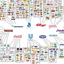 (Infographic) Who Owns All The Major Brands in The World
