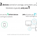 (Infographic) Customers Hate When You Fail to Deliver Cross-Device Experiences
