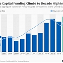 Venture Capital Investing Hits Highest Since Dot-Com Boom