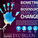 (Infographic) Biometric Sensors & Biosensors Bring Big Change