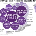 World Map of Drugs and Medicine Exports 2016