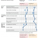 (PDF) Mckinsey - CEO Succession Starts with Developing Your Leaders
