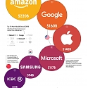 (Infographic) The Most Valuable Brands in the World