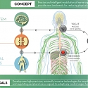 DARPA's Fascinating Self-Healing Body Initiative – ElectRx