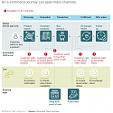 Mckinsey - How to Capture What the Customer Wants