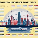 (Infographic) The Anatomy of a Smart City