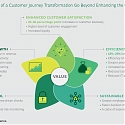 (PDF) BCG - Transform Customer Journeys at Scale—and Transform Your Business