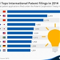 (PDF) Huawei Tops International Patent Filings in 2014