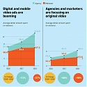 (Infographic) How the NewFronts Influence the Way Advertisers Approach Digital Video