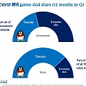 (M&A) Tencent Dominated $22 Billion Games Deals Market in Last 12 Months