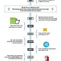 (Infographic) The History of the Credit Card