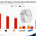 Fitbit Fends Off Apple to Retain Wearables Market Lead