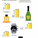 (Infographic) The Purchasing Habits of the Wealthy and the Very Wealthy