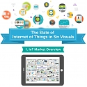 (Infographic) The State of Internet of Things In 6 Visuals