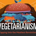(Infographic) Vegetarianism : Tapping Into the Meatless Revolution