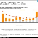 The Making of Social TV : Loyal Fans and Big Moments Build Program-Related Buzz