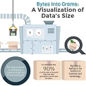 (Infographic) A Visualization of Data's Size - Bytes Into Grams