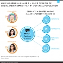A Look at Millennial's Viewing Behavior, Distraction and Social Media Stars