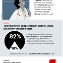 (Infographic) Telehealth in the US: The Doctor Will See You Now