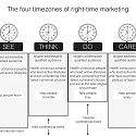 Intent Marketing and the 4 Timezones of Right-Time Marketing