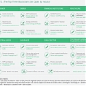 (PDF) BCG - Capturing the Value of Blockchain