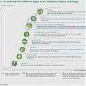 (PDF) BCG - How to Jump-Start a Digital Transformation