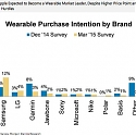 Apple: Rising Interest in Watch, Now Leading Wearables Brands