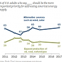 2/3 of Americans Give Priority to Developing Alternative Energy Over Fossil Fuels