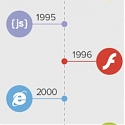 (Infographic) The Evolution Of Web Design, From Hyperlinks To Responsive Design