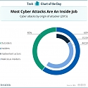 (Infographic) Most Cyber Attacks Are An Inside Job