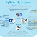 (Infographic) The Surprising Things You Don't Know About Big Data