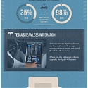 (Infographic) The Future of Automotive Innovation