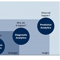 You're Likely Investing a Lot in Marketing Analytics, But Are You Getting the Right Insights ?